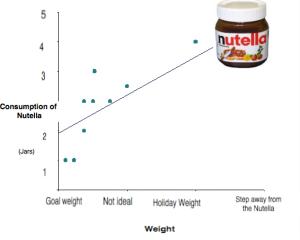 nutella chart